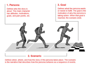 Diagram of the steps of a persona taking action