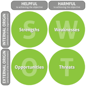 Sample of a SWOT analysis